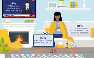 Self-isolation and COVID-19 create rise in absenteeism