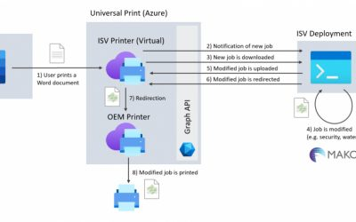 Using the Mako Core SDK to modify documents in Microsoft's Universal Print